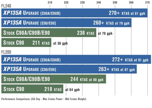 C90-XP135A_Chart-534x380-534x379